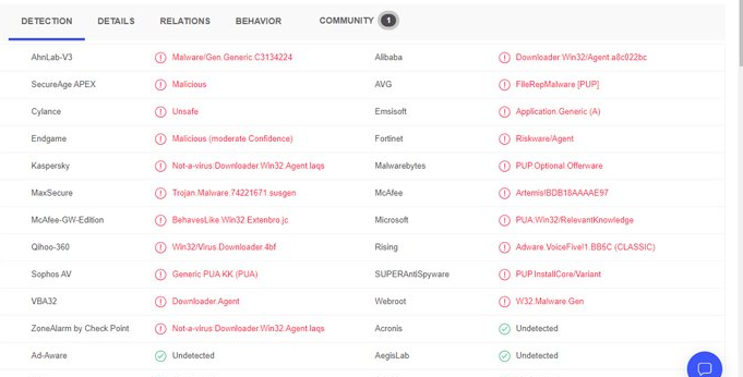 The suspicious website has been detected by multiple antimalware programs, according to VirusTotal